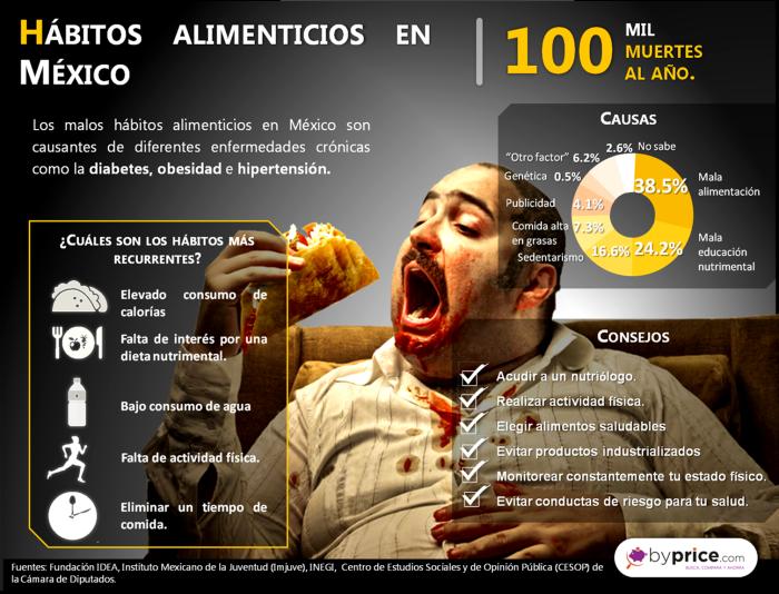 infografia 10 300616 hábitos alimenticios