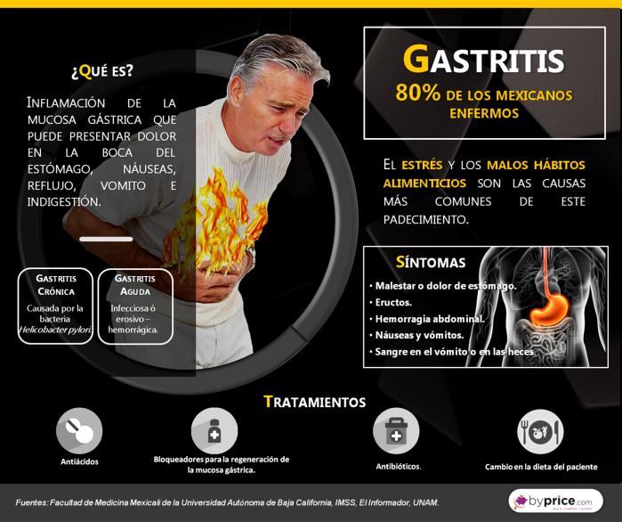 infografia 13 120716 Gastritis