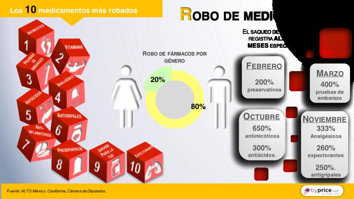 infografia 180816 Robo de medicamentos