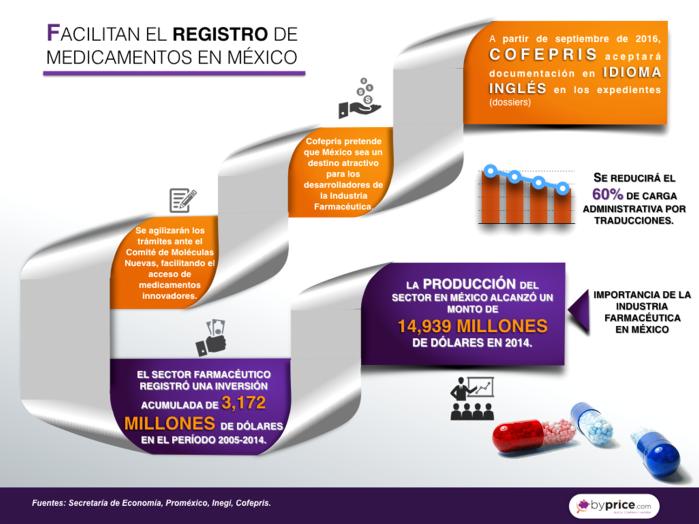 infografia 20 050816 registro de medicinas
