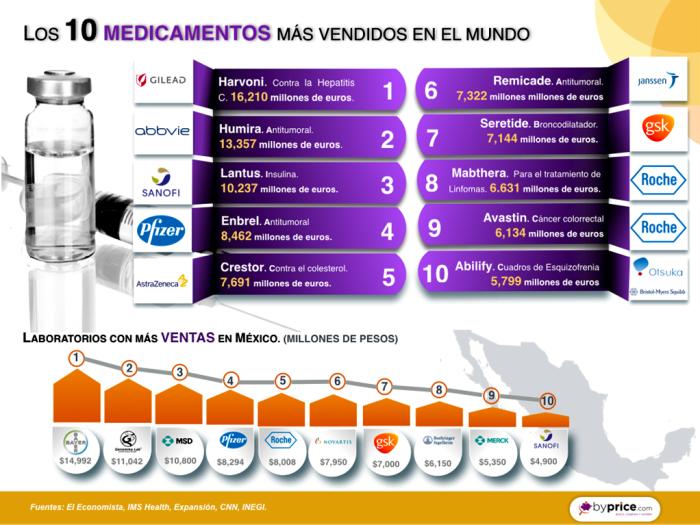 infografia 21 ranking medicamentos