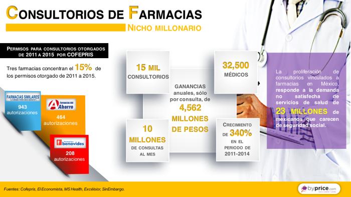 infografia 25 250816 Consultorios de farmacias