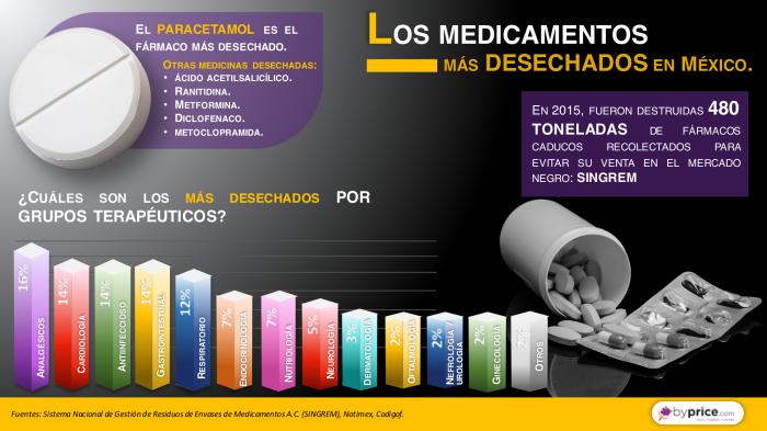 infografia-27-060916-medicamentos-desechados