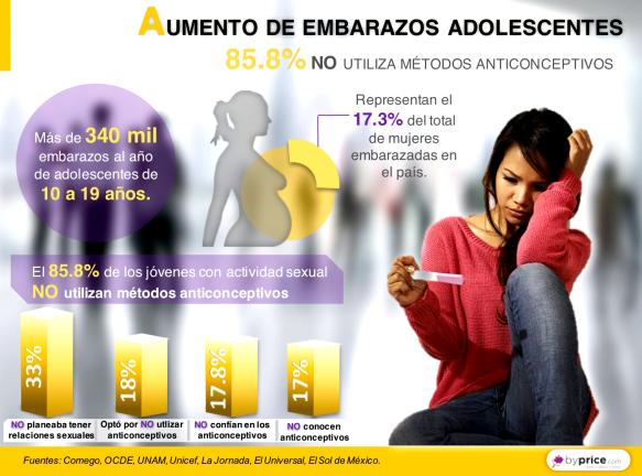 d8dac00fe AUMENTO DE EMBARAZOS ADOLESCENTES   85.8% NO utiliza métodos ...
