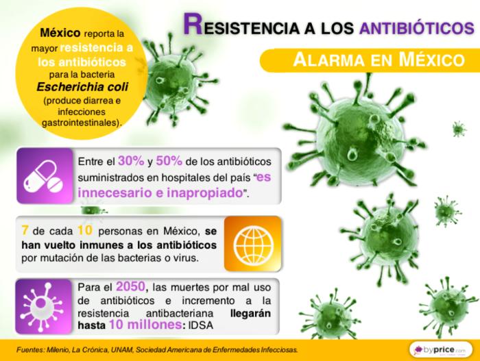 infografia-32-resistencia-a-antibioticos