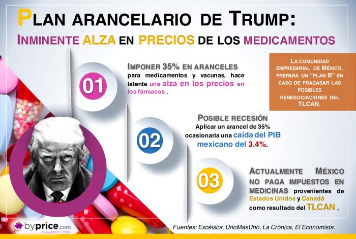 infografia-39-plan-arancelario-trump