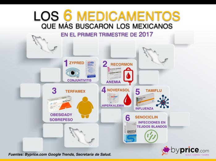 INFOGRAFIA 46 6 MEDICAMENTOS MEXICO 2017