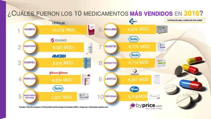INFOGRAFIA 47 10 MEDICAMENTOS MAS VENDIDOS 2016